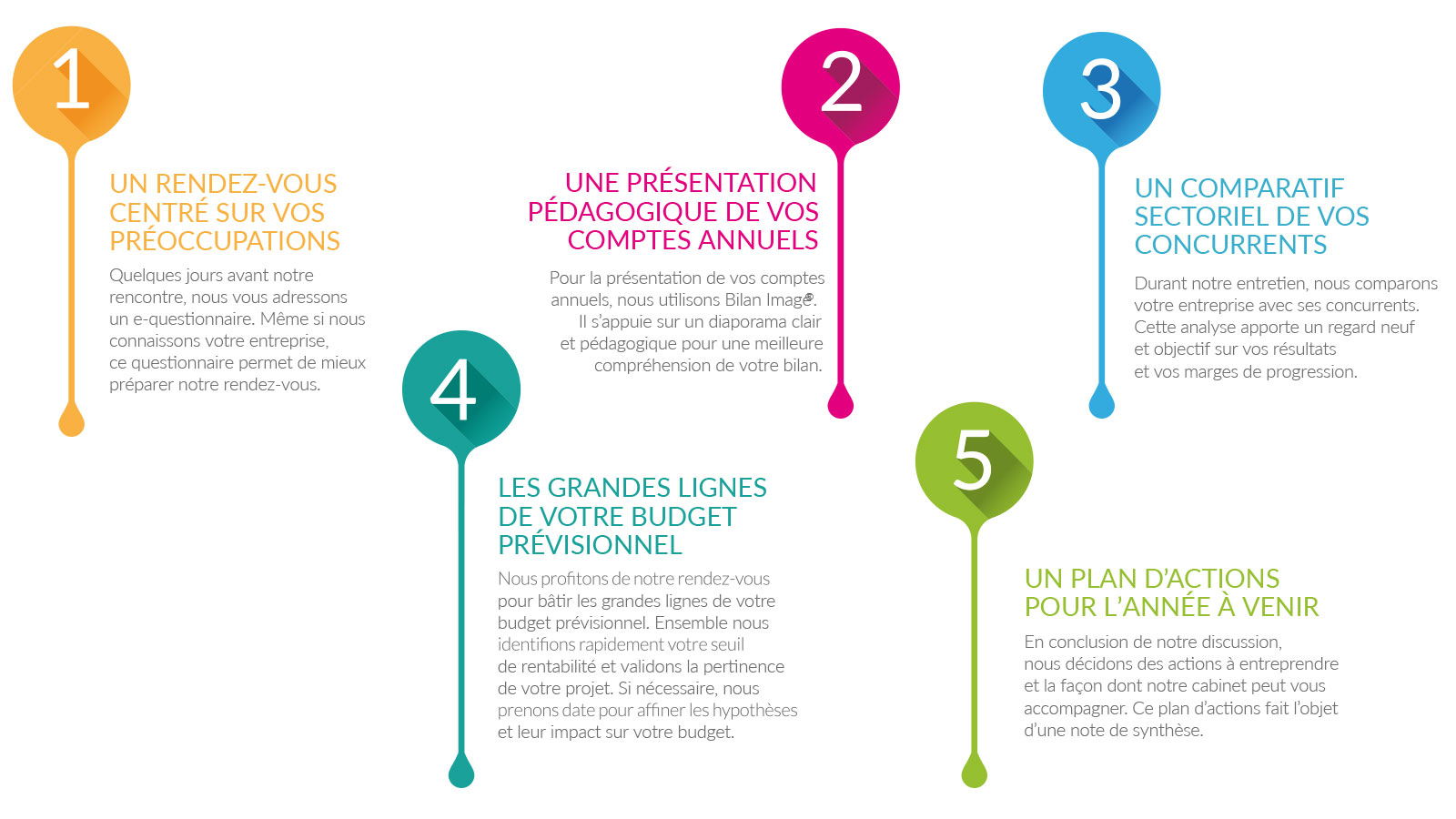 bilan activité expert comptable Calvisson, Gard, Hérault, Vaunage, Nîmes