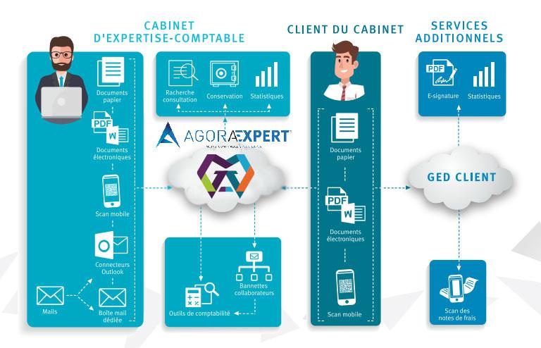 Outils en ligne expert comptable Calvisson, Gard, Hérault, Vaunage, Nîmes